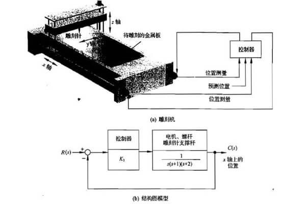 雕刻机控制系统